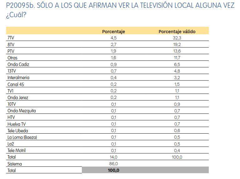 Barómetro Andaluz: 7TV es de largo la televisión más vista por los andaluces
